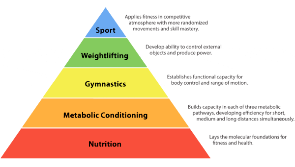 http://crossfitgeneration.net/wp-content/uploads/2015/03/crossfit-pyramid1.png
